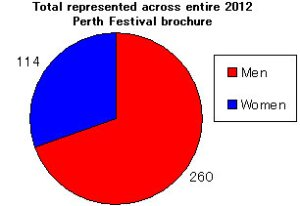 Number of men and women represented in the 2012 Perth Festival brochure