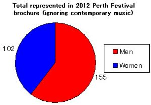 Number of men and women represented in the 2012 Perth Festival brochure, excluding contemporary music