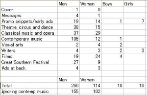 Breakdown of representation of men, women, boys and girls in the 2012 Perth Festival brochure